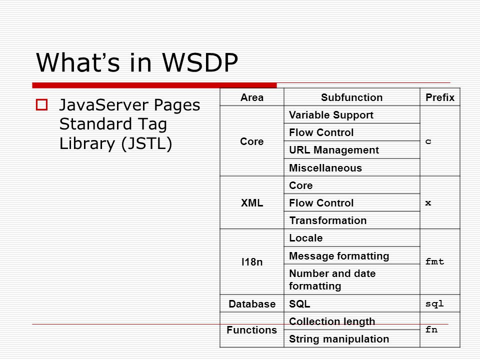 What ' s in WSDP  JavaServer Pages Standard Tag Library (JSTL) AreaSubfunctionPrefix Core Variable Support c Flow Control URL Management Miscellaneous XML Core x Flow Control Transformation I18n Locale fmt Message formatting Number and date formatting DatabaseSQL sql Functions Collection length fn String manipulation