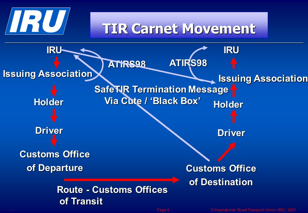 © International Road Transport Union (IRU) 2001 -Page 5 The new terminology adopted under Phase II does not modify the scope of the Recommendation of 20.10.1995 SafeTIR – Terminology Phase II of the Revision process of the TIR Convention