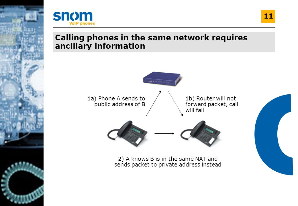 V1.0 11 Calling phones in the same network requires ancillary information 1a) Phone A sends to public address of B 1b) Router will not forward packet, call will fail 2) A knows B is in the same NAT and sends packet to private address instead