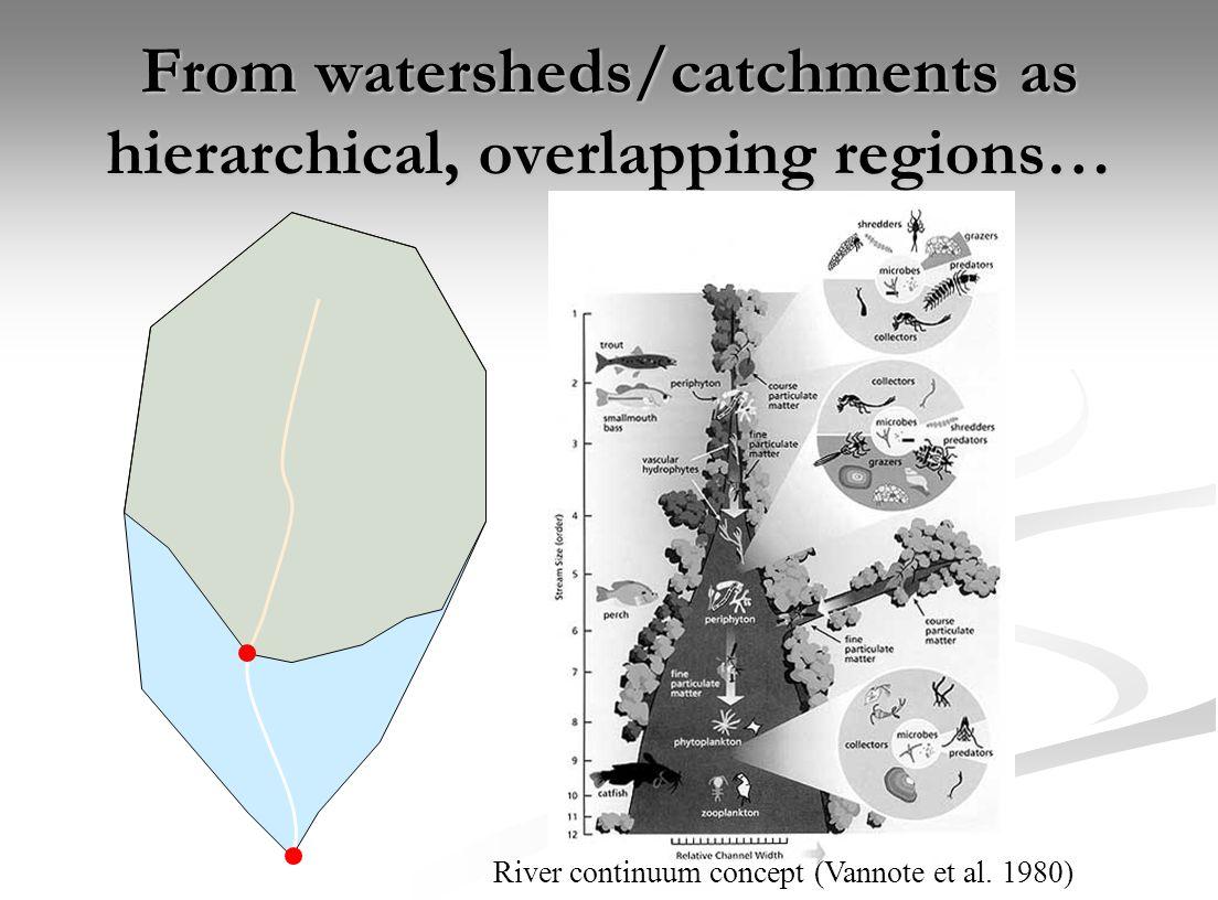 Water basin - Stream Hydrologic distance: - Instream - Up vs.