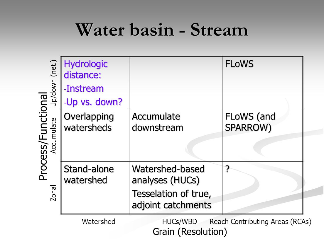 Water basin - Stream Hydrologic distance: - Instream - Up vs. down? FLoWS Overlapping watersheds Accumulate downstream FLoWS (and SPARROW) Stand-alone