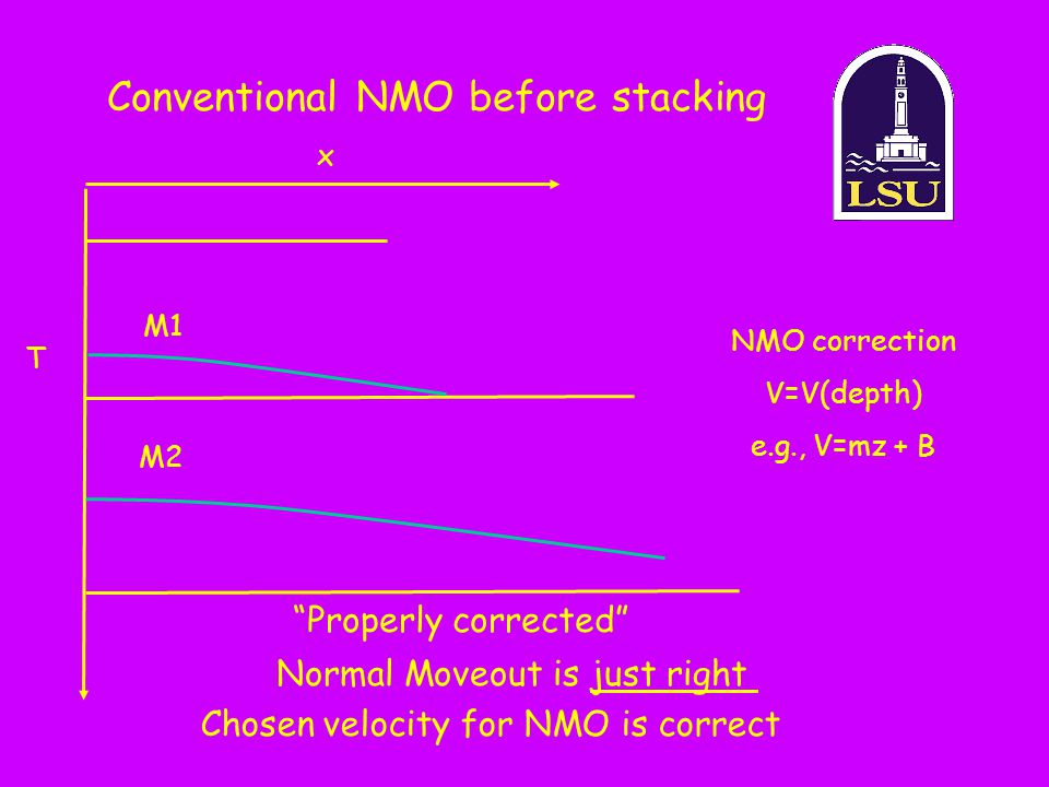 Conventional NMO before stacking x T NMO correction V=V(depth) e.g., V=mz + B M1 M2 Properly corrected Normal Moveout is just right Chosen velocity for NMO is correct