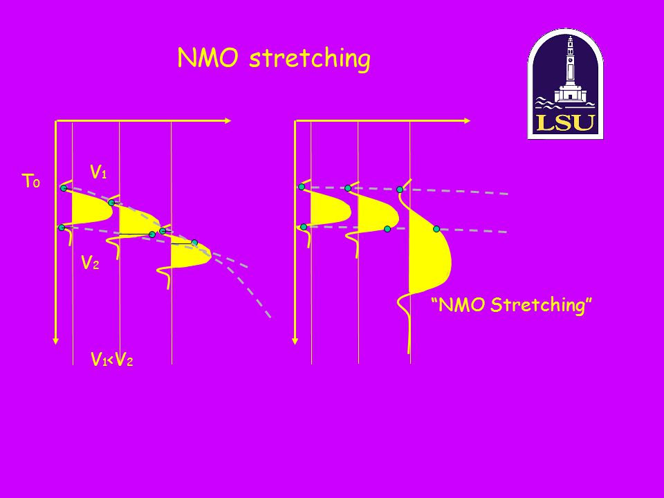 NMO stretching V1V1 V2V2 T0T0 NMO Stretching V 1 <V 2