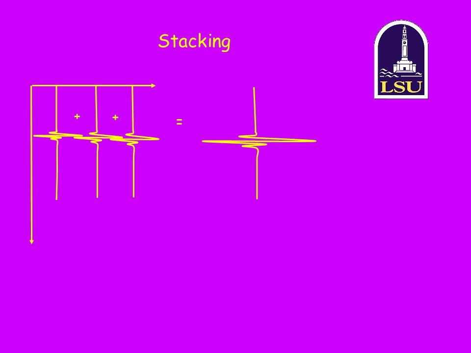 Stacking + + =