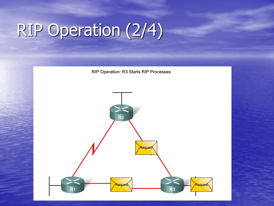 Basic RIP Configuration : Specifying Networks (1/2) Router(config-router)#network directly- connected-classful-network-address Router(config-router)#network directly- connected-classful-network-address The network command: The network command: –Enables RIP on all interfaces that belong to a specific network.