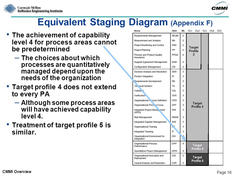 CMMI Overview Page 16 Equivalent Staging Diagram (Appendix F) The achievement of capability level 4 for process areas cannot be predetermined – The ch