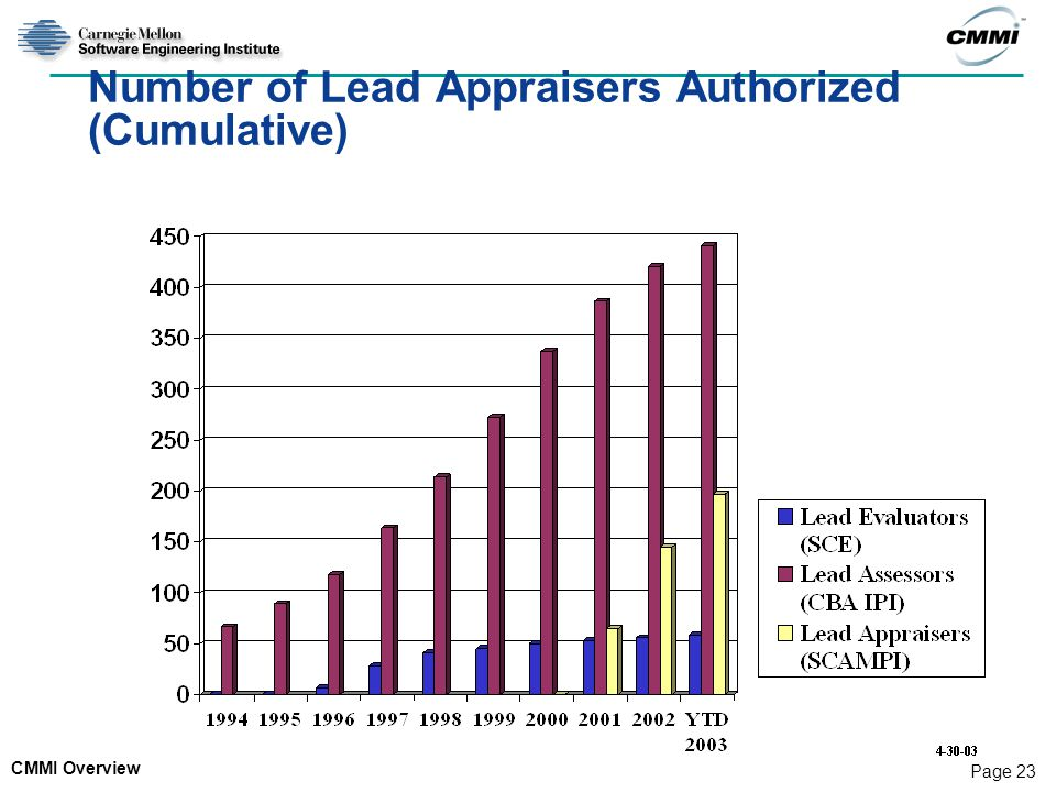 CMMI Overview Page 23 Number of Lead Appraisers Authorized (Cumulative)