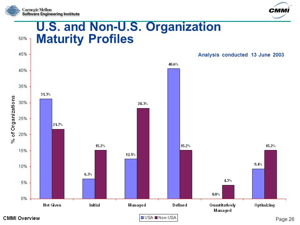 CMMI Overview Page 26 U.S.and Non-U.S.