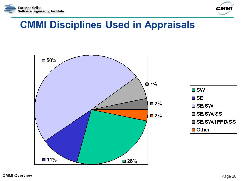 CMMI Overview Page 28 CMMI Disciplines Used in Appraisals