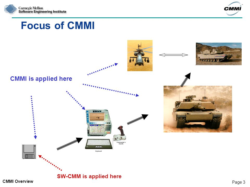 CMMI Overview Page 3 Focus of CMMI SW-CMM is applied here CMMI is applied here