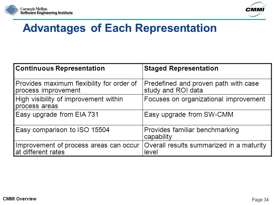 CMMI Overview Page 34 Advantages of Each Representation Continuous RepresentationStaged Representation Provides maximum flexibility for order of proce