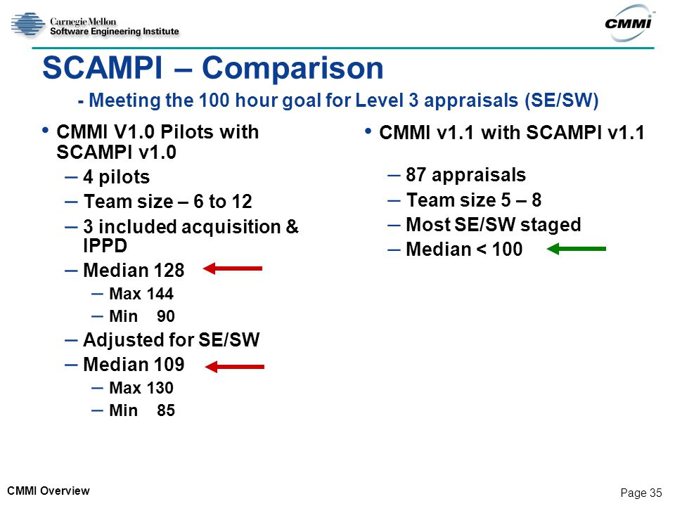 CMMI Overview Page 35 SCAMPI – Comparison - Meeting the 100 hour goal for Level 3 appraisals (SE/SW) CMMI V1.0 Pilots with SCAMPI v1.0 – 4 pilots – Team size – 6 to 12 – 3 included acquisition & IPPD – Median 128 – Max 144 – Min 90 – Adjusted for SE/SW – Median 109 – Max 130 – Min 85 CMMI v1.1 with SCAMPI v1.1 – 87 appraisals – Team size 5 – 8 – Most SE/SW staged – Median < 100