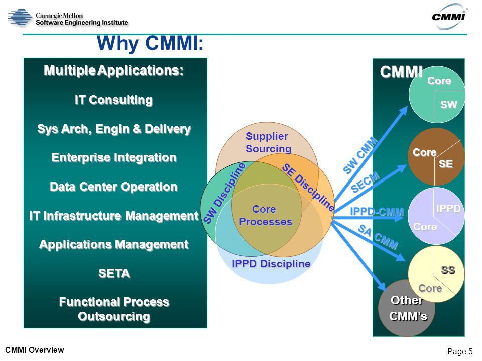CMMI Overview Page 5 Why CMMI: SW CMM SECM IPPD-CMM Core Core Core IPPD SE SW Other CMM's CMM's Multiple Applications: IT Consulting Sys Arch, Engin &