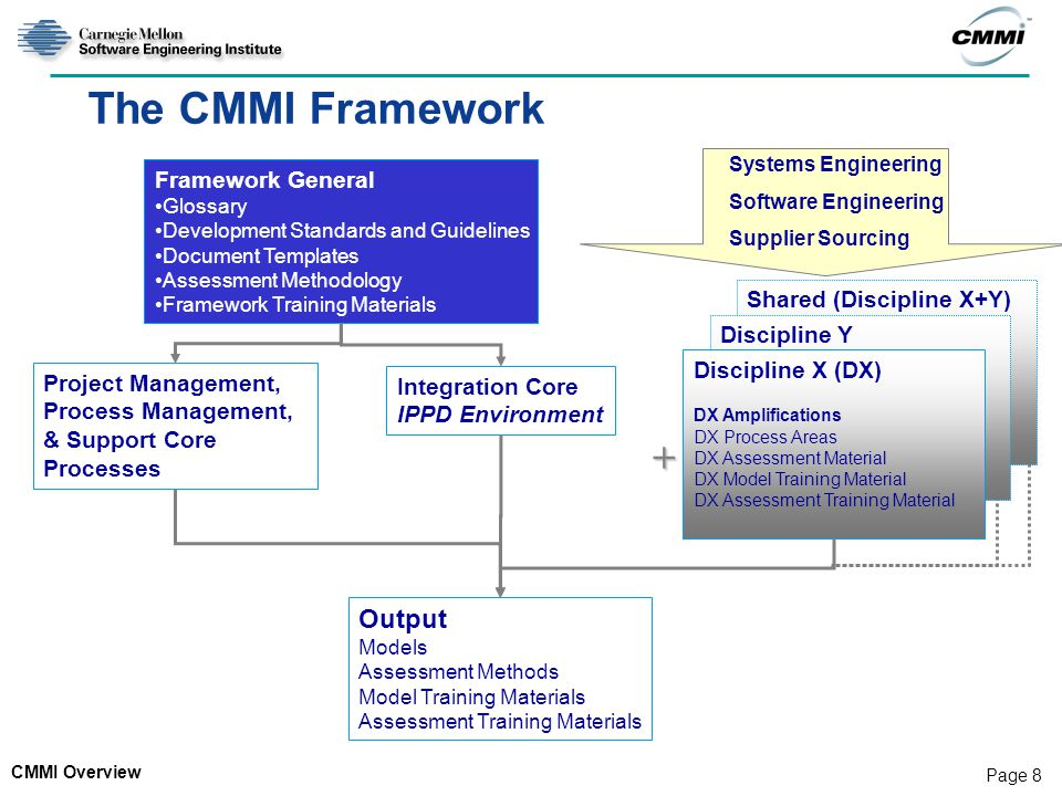 CMMI Overview Page 8 Shared (Discipline X+Y) Discipline Y The CMMI Framework Framework General Glossary Development Standards and Guidelines Document Templates Assessment Methodology Framework Training Materials Project Management, Process Management, & Support Core Processes Integration Core IPPD Environment + Output Models Assessment Methods Model Training Materials Assessment Training Materials Discipline X (DX) DX Amplifications DX Process Areas DX Assessment Material DX Model Training Material DX Assessment Training Material Systems Engineering Software Engineering Supplier Sourcing