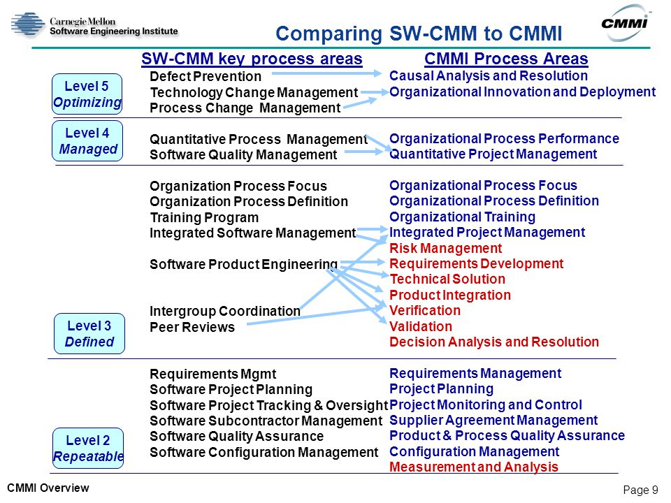 CMMI Overview Page 9 Comparing SW-CMM to CMMI SW-CMM key process areas CMMI Process Areas Level 5 Optimizing Level 4 Managed Level 3 Defined Level 2 Repeatable Defect Prevention Technology Change Management Process Change Management Quantitative Process Management Software Quality Management Organization Process Focus Organization Process Definition Training Program Integrated Software Management Software Product Engineering Intergroup Coordination Peer Reviews Requirements Mgmt Software Project Planning Software Project Tracking & Oversight Software Subcontractor Management Software Quality Assurance Software Configuration Management Causal Analysis and Resolution Organizational Innovation and Deployment Organizational Process Performance Quantitative Project Management Organizational Process Focus Organizational Process Definition Organizational Training Integrated Project Management Risk Management Requirements Development Technical Solution Product Integration Verification Validation Decision Analysis and Resolution Requirements Management Project Planning Project Monitoring and Control Supplier Agreement Management Product & Process Quality Assurance Configuration Management Measurement and Analysis