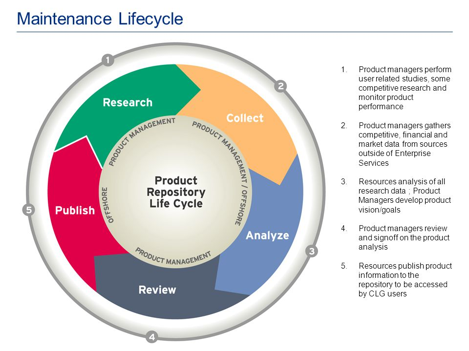 Maintenance Lifecycle 1.Product managers perform user related studies, some competitive research and monitor product performance 2.Product managers ga