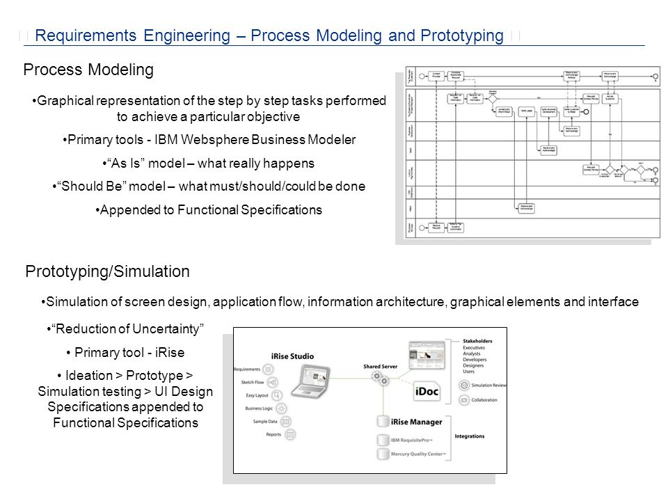  Requirements Engineering – User Centered Design  High Tech – Scalable and Portable Labs Field Studies and Benchmarking Usability Testing, Focus Groups, Listening Labs and Contextual Inquiry End-users (B2E) and customers (B2C/B2B) are brought in to test the applications (production application or an iRise simulation) Morae Allows capture the live user interactions with an application during testing Returns a Picture in Picture (PIP) video and audio feed from the testing room to the analysis lab Allows us to analyze the results