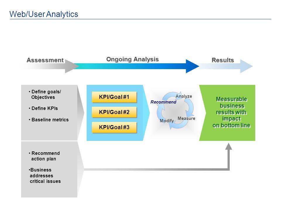 Web/User AnalyticsResultsAssessment Define goals/ Objectives Define KPIs Baseline metrics Recommend action plan Business addresses critical issues Rec