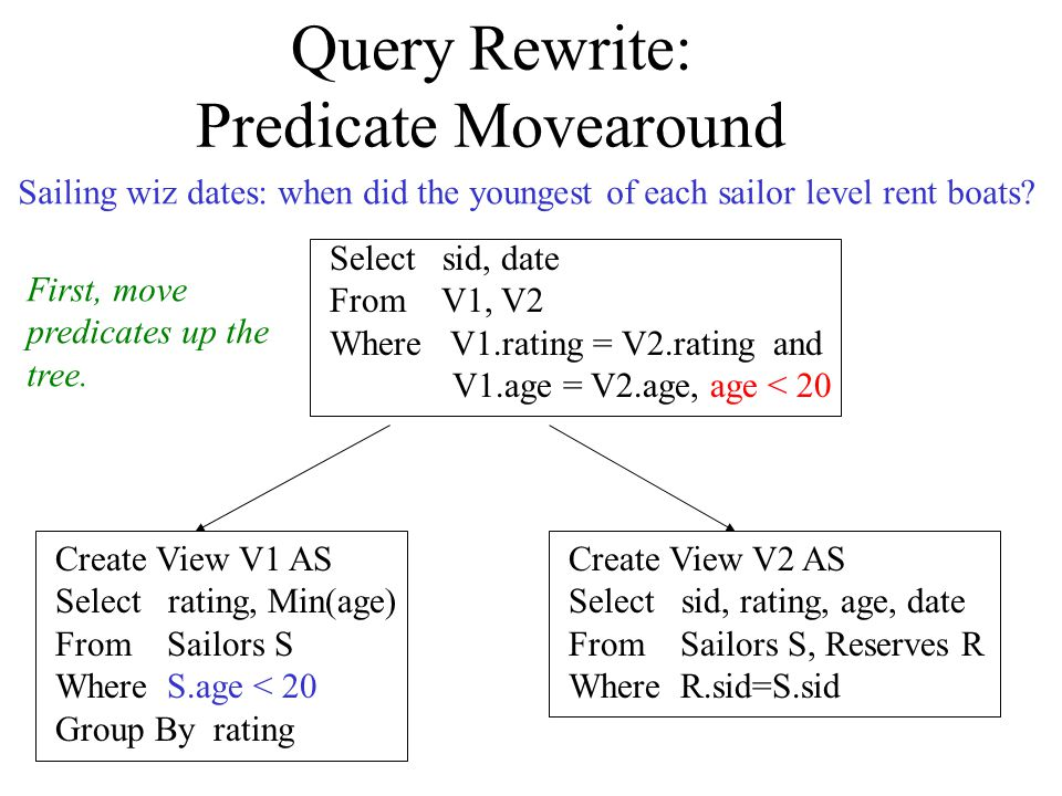 Query Rewrite: Predicate Movearound Create View V1 AS Select rating, Min(age) From Sailors S Where S.age < 20 Group By rating Create View V2 AS Select sid, rating, age, date From Sailors S, Reserves R Where R.sid=S.sid Select sid, date From V1, V2 Where V1.rating = V2.rating and V1.age = V2.age, age < 20 Sailing wiz dates: when did the youngest of each sailor level rent boats.