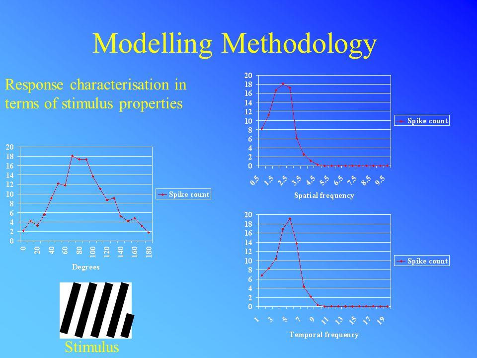 Modelling Methodology Models: A.