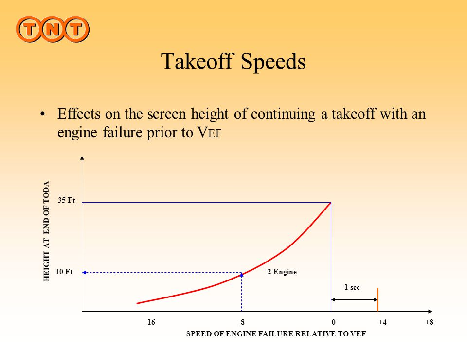 Takeoff Speeds V2V2 V2 is the takeoff safety speed. This speed will be reached at 35 feet with one engine inoperative.