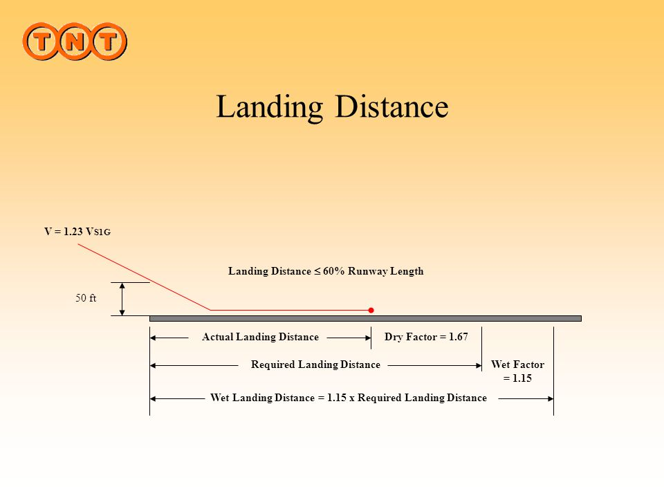 "Landing Distance Boeing describes the braking technique as ""Aggressive"". The Brakes are fully depressed at touchdown Runway Slope is NOT accounted for"