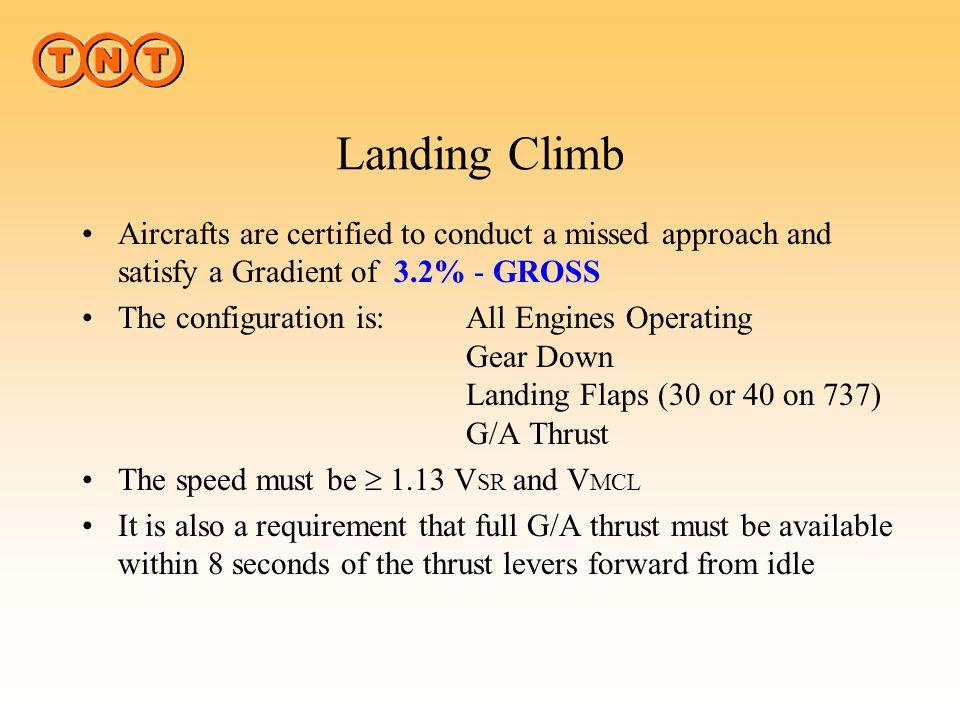 Landing Climb What is Landing Climb ? 3.2%