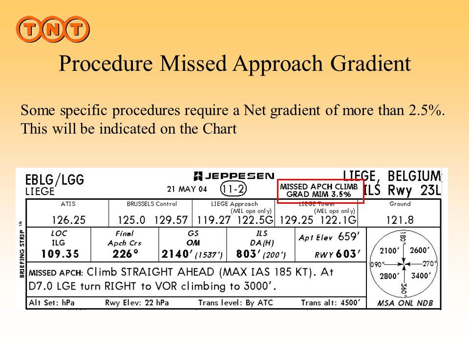 Procedure Missed Approach Gradient 98 Ft 2.5% NET MAP + 0.8% + 0.6% 3.9% GROSS