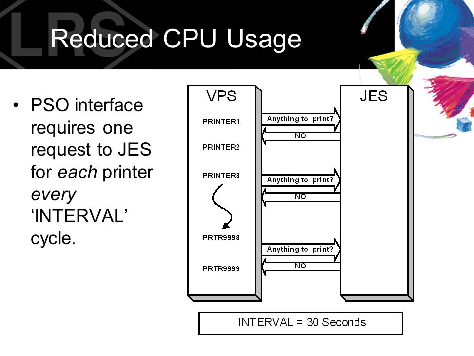 Reduced CPU Usage PSO interface requires one request to JES for each printer every 'INTERVAL' cycle.