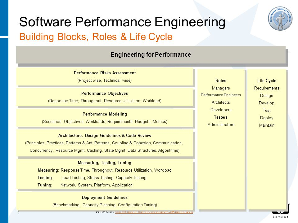 PCoE Site - http://rndportal.mercury.co.il/sites/PCoE/default.aspxhttp://rndportal.mercury.co.il/sites/PCoE/default.aspx 5 Software Performance Engineering Building Blocks, Roles & Life Cycle Engineering for Performance Performance Objectives (Response Time, Throughput, Resource Utilization, Workload) Measuring, Testing, Tuning Measuring: Response Time, Throughput, Resource Utilization, Workload Testing: Load Testing, Stress Testing, Capacity Testing Tuning: Network, System, Platform, Application Roles Managers Performance Engineers Architects Developers Testers Administrators Life Cycle Requirements Design Develop Test Deploy Maintain Performance Modeling (Scenarios, Objectives, Workloads, Requirements, Budgets, Metrics) Architecture, Design Guidelines & Code Review (Principles, Practices, Patterns & Anti Patterns, Coupling & Cohesion, Communication, Concurrency, Resource Mgmt, Caching, State Mgmt, Data Structures, Algorithms) Performance Risks Assessment (Project wise, Technical wise) Deployment Guidelines (Benchmarking, Capacity Planning, Configuration Tuning)