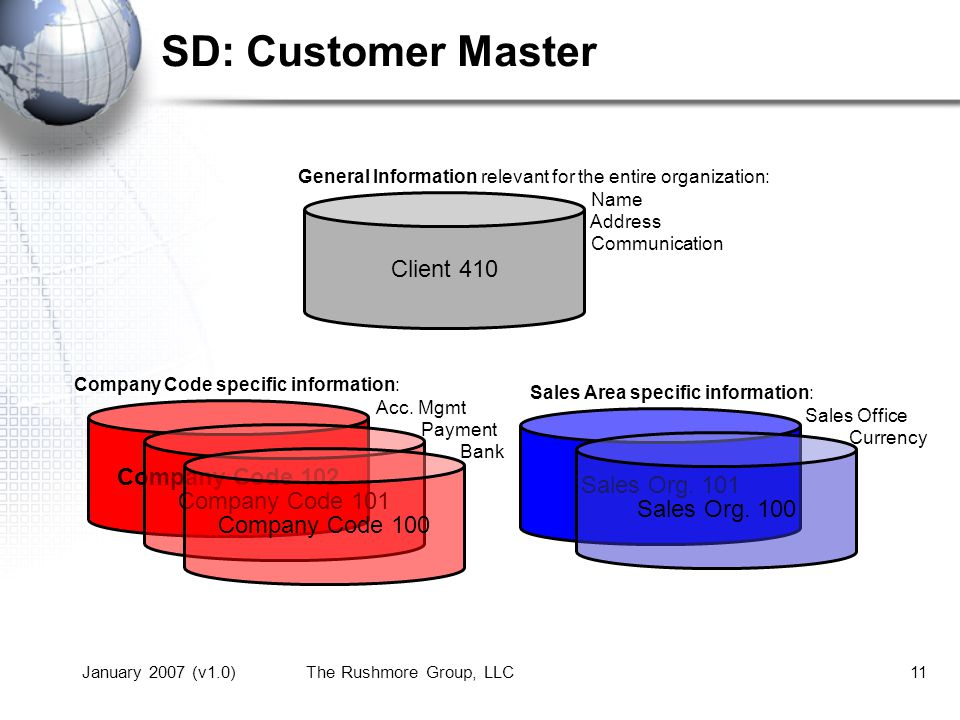 January 2007 (v1.0)The Rushmore Group, LLC11 SD: Customer Master Company Code 102 Company Code 101 Company Code 100 Client 410 Sales Org.