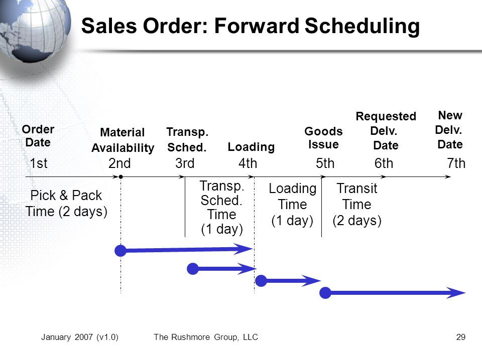 January 2007 (v1.0)The Rushmore Group, LLC29 Sales Order: Forward Scheduling Transit Time (2 days) Loading Time (1 day) Transp.