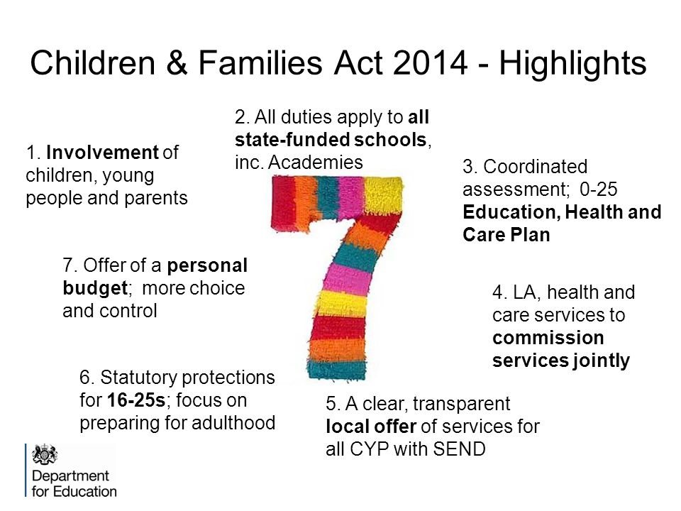 Children & Families Act 2014 - Highlights 1. Involvement of children, young people and parents 2. All duties apply to all state-funded schools, inc. A