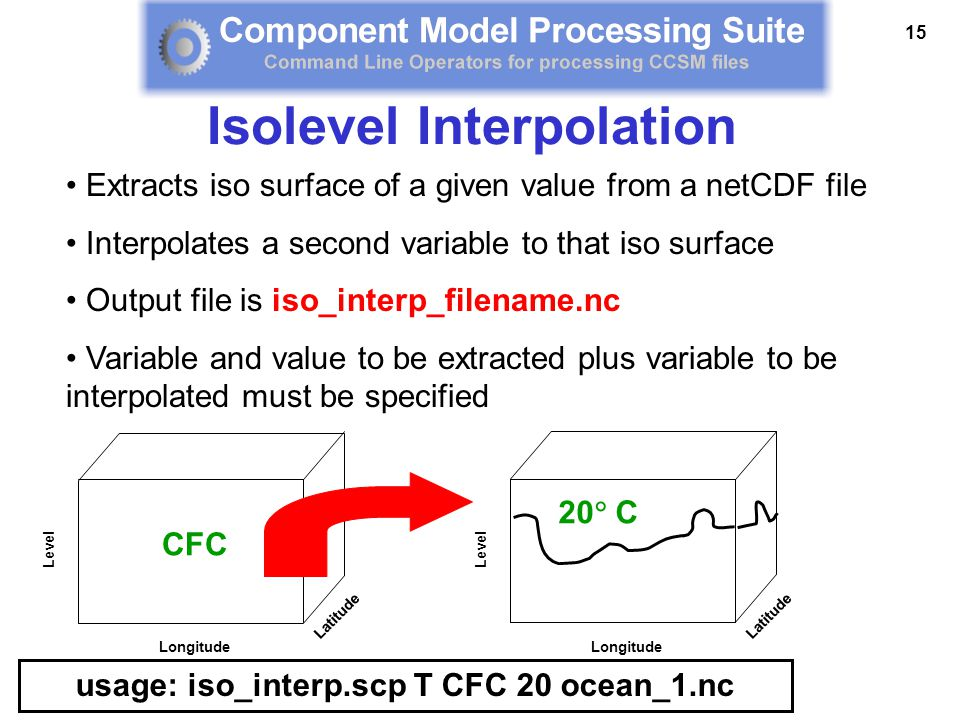 15 Extracts iso surface of a given value from a netCDF file Interpolates a second variable to that iso surface Output file is iso_interp_filename.nc Variable and value to be extracted plus variable to be interpolated must be specified usage: iso_interp.scp T CFC 20 ocean_1.nc Isolevel Interpolation Longitude Level Latitude CFC Longitude Level Latitude 20  C