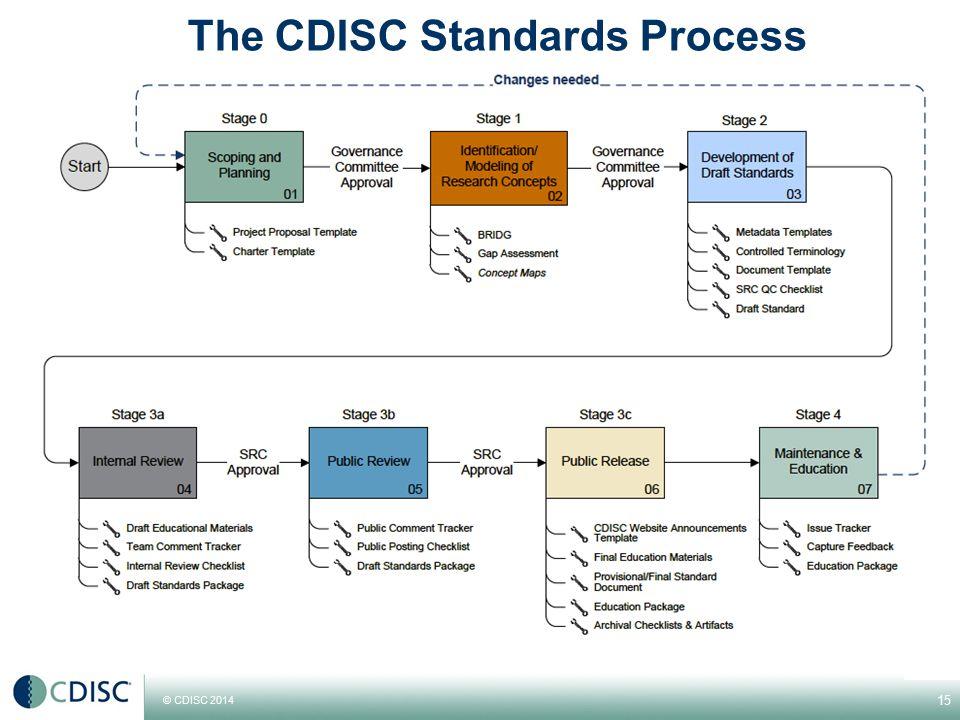 © CDISC 2014 The CDISC Standards Process 15