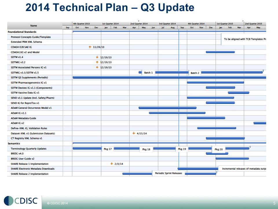 © CDISC 2014 2014 Technical Plan – Q3 Update 5