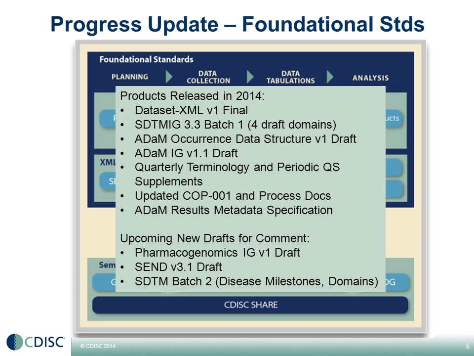 © CDISC 2014 Progress Update – Foundational Stds 6 Products Released in 2014: Dataset-XML v1 Final SDTMIG 3.3 Batch 1 (4 draft domains) ADaM Occurrenc