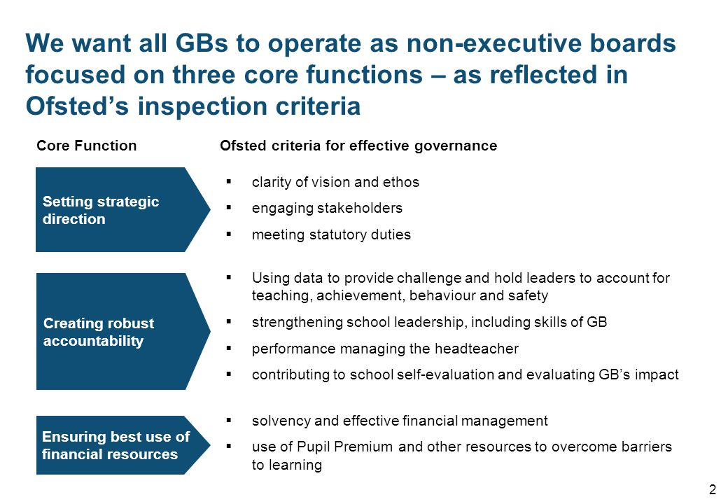 We want all GBs to operate as non-executive boards focused on three core functions – as reflected in Ofsted's inspection criteria 2  clarity of vision and ethos  engaging stakeholders  meeting statutory duties Setting strategic direction Creating robust accountability Ensuring best use of financial resources  Using data to provide challenge and hold leaders to account for teaching, achievement, behaviour and safety  strengthening school leadership, including skills of GB  performance managing the headteacher  contributing to school self-evaluation and evaluating GB's impact  solvency and effective financial management  use of Pupil Premium and other resources to overcome barriers to learning Core FunctionOfsted criteria for effective governance