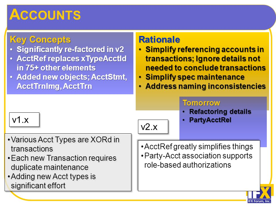 A CCOUNTS Key Concepts Significantly re-factored in v2Significantly re-factored in v2 AcctRef replaces xTypeAcctId in 75+ other elementsAcctRef replaces xTypeAcctId in 75+ other elements Added new objects; AcctStmt, AcctTrnImg, AcctTrnAdded new objects; AcctStmt, AcctTrnImg, AcctTrnRationale Simplify referencing accounts in transactions; Ignore details not needed to conclude transactionsSimplify referencing accounts in transactions; Ignore details not needed to conclude transactions Simplify spec maintenanceSimplify spec maintenance Address naming inconsistenciesAddress naming inconsistencies Tomorrow Refactoring detailsRefactoring details PartyAcctRelPartyAcctRel Various Acct Types are XORd in transactions Each new Transaction requires duplicate maintenance Adding new Acct types is significant effort Various Acct Types are XORd in transactions Each new Transaction requires duplicate maintenance Adding new Acct types is significant effort AcctRef greatly simplifies things Party-Acct association supports role-based authorizations AcctRef greatly simplifies things Party-Acct association supports role-based authorizations v1.x v2.x