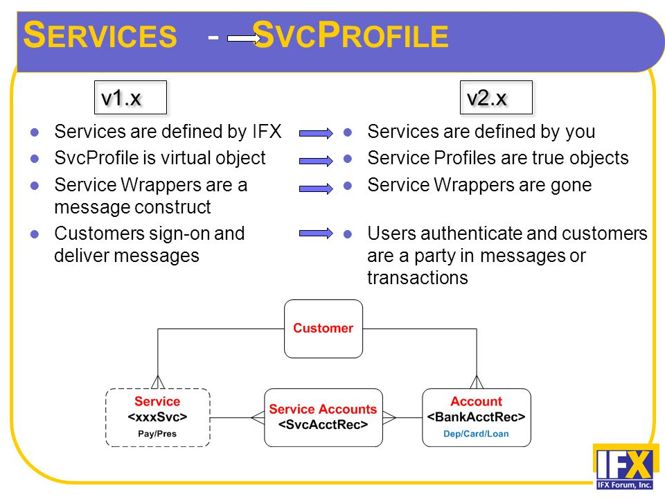 S ERVICES - S VC P ROFILE Services are defined by IFX SvcProfile is virtual object Service Wrappers are a message construct Customers sign-on and deliver messages Services are defined by you Service Profiles are true objects Service Wrappers are gone Users authenticate and customers are a party in messages or transactions v1.x v2.x