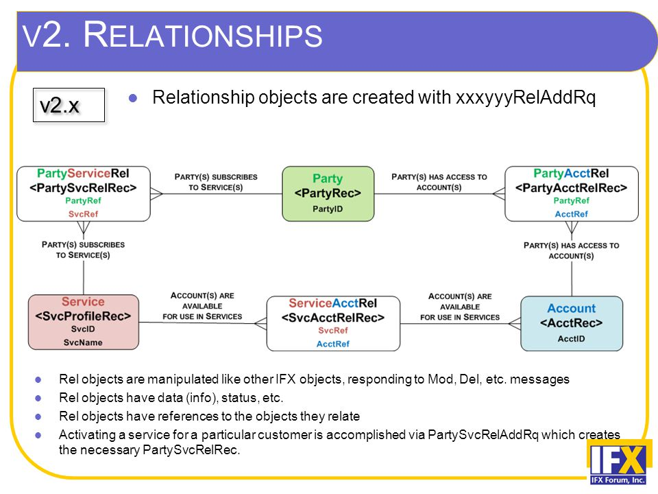 v2.x Relationship objects are created with xxxyyyRelAddRq Rel objects are manipulated like other IFX objects, responding to Mod, Del, etc. messages Re