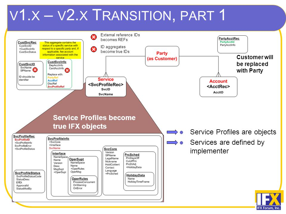 V 1. X – V 2. X T RANSITION, PART 1 ID aggregates become true IDs External reference IDs becomes REFs Service Profiles become true IFX objects Custome