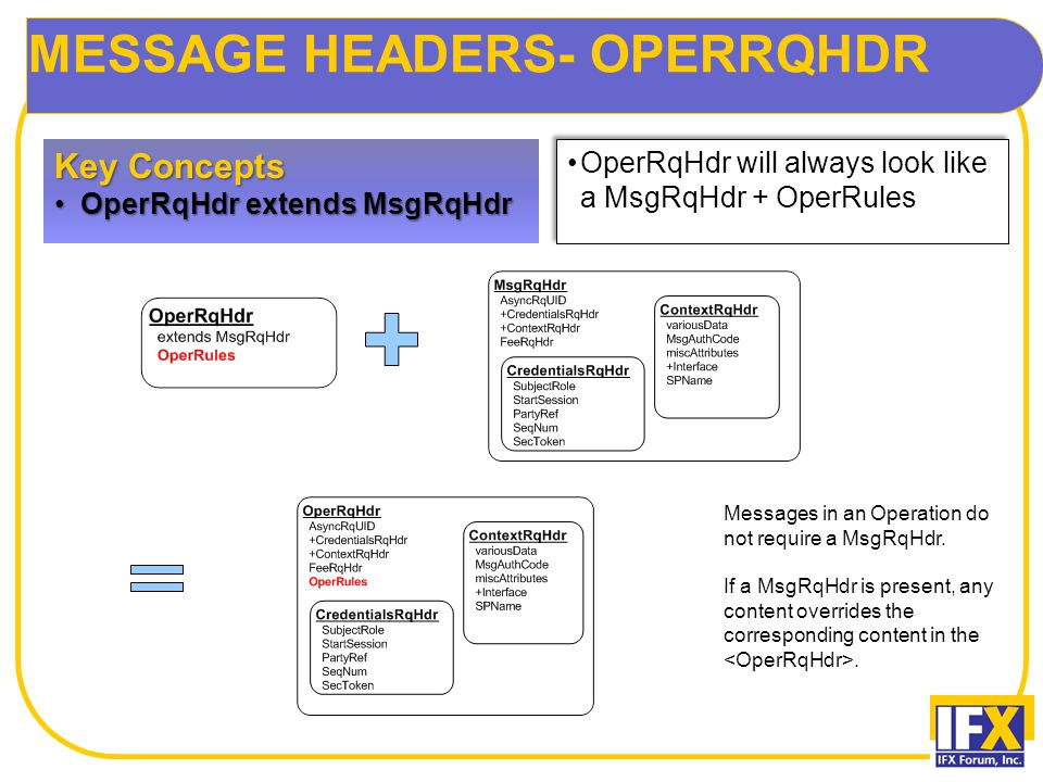 MESSAGE HEADERS- OPERRQHDR Key Concepts OperRqHdr extends MsgRqHdrOperRqHdr extends MsgRqHdr OperRqHdr will always look like a MsgRqHdr + OperRules Messages in an Operation do not require a MsgRqHdr.