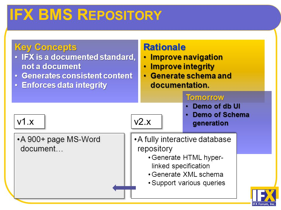 IFX BMS R EPOSITORY Key Concepts IFX is a documented standard, not a documentIFX is a documented standard, not a document Generates consistent contentGenerates consistent content Enforces data integrityEnforces data integrityRationale Improve navigationImprove navigation Improve integrityImprove integrity Generate schema and documentation.Generate schema and documentation.