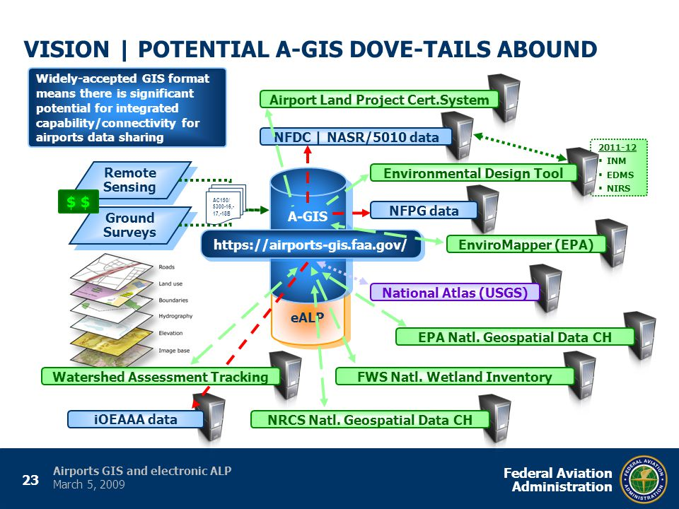 23 Federal Aviation Administration Airports GIS and electronic ALP March 5, 2009 eALP 2011-12  INM  EDMS  NIRS VISION | POTENTIAL A-GIS DOVE-TAILS ABOUND NFDC | NASR/5010 data NFPG data iOEAAA data A-GIS https://airports-gis.faa.gov/ Remote Sensing Ground Surveys AC150/ 5300-16,- 17,-18B $ Airport Land Project Cert.System Environmental Design Tool National Atlas (USGS) EnviroMapper (EPA) EPA Natl.