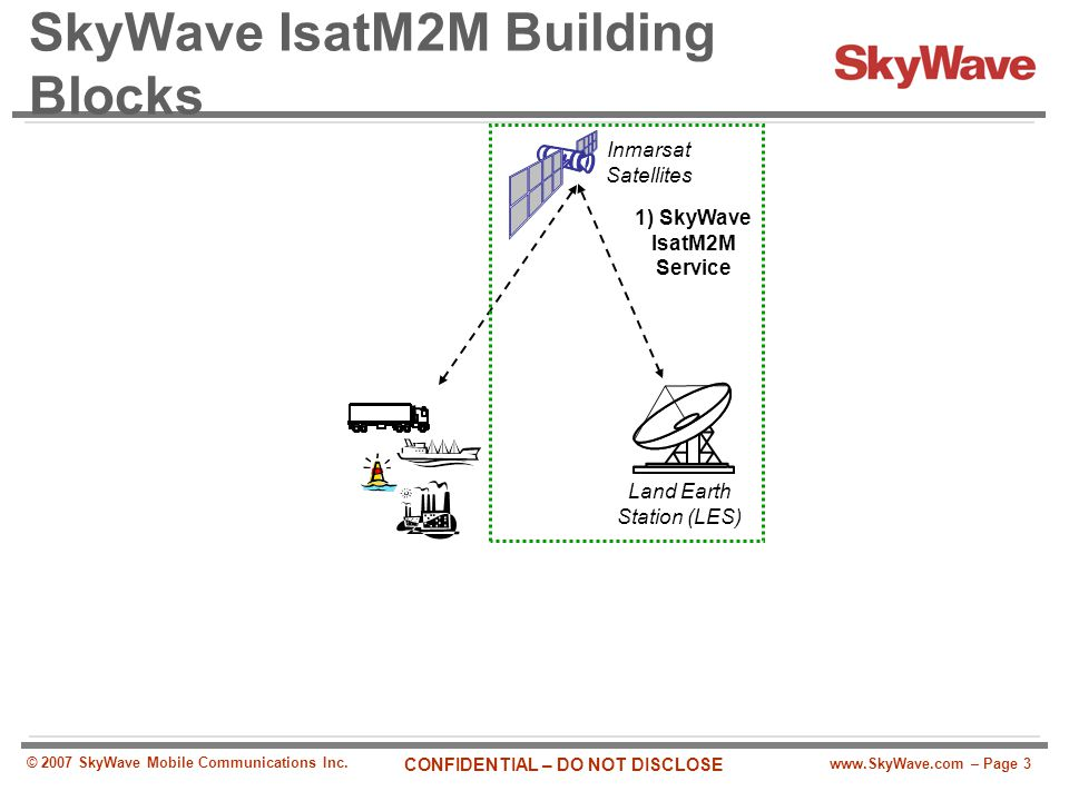 www.SkyWave.com – Page 3 CONFIDENTIAL – DO NOT DISCLOSE © 2007 SkyWave Mobile Communications Inc. SkyWave IsatM2M Building Blocks Land Earth Station (