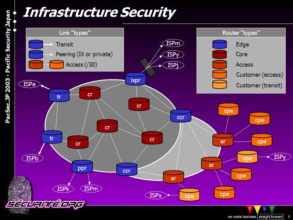 © 2003 Nicolas FISCHBACH PacSec.JP 2003 - Pacific Security Japan 6 Infrastructure Security » Infrastructure Security >The Internet is considered a critical infrastructure >Filtering routing information and filtering traffic (IP layer) are complementary >BGP and DNS are the core protocols >Your backbone: large firewall or transit network .