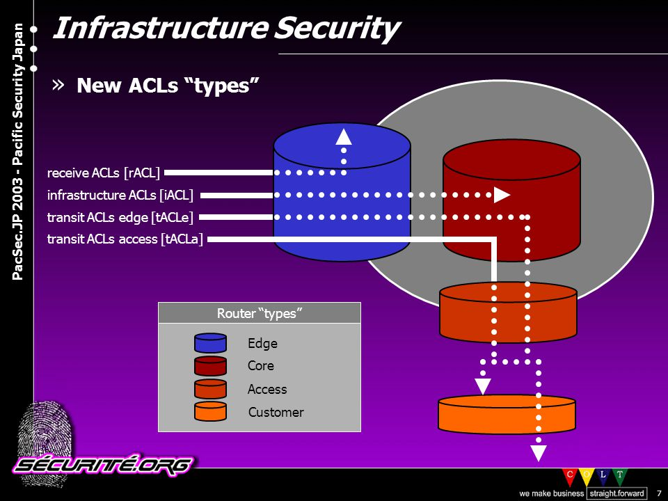 © 2003 Nicolas FISCHBACH PacSec.JP 2003 - Pacific Security Japan 18 Distributed Denial of Service » DDoS Detection >ACLs, queue counters, NMS (CPU, interface counters, etc) >Netflow and dark IP space/bogons/backscatter monitoring > Honeybot approach -Watch IRC/P2P/etc based communications -Run bots in safe mode -Listen to Lance's talk on honeypot technologies >Customers ;-) » DDoS Mitigation >ACLs and CAR (rate-limit) >null0 routing (blackholing), (anycast) sinkhole, shunt, traffic rerouting and cleaning >Propagated blackholing (special community)