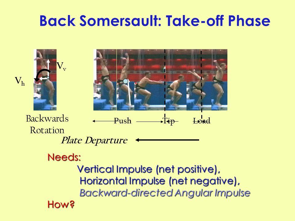 Push Tip Load Plate Departure Back Somersault: Take-off Phase VvVv VhVh Backwards Rotation Needs: Vertical Impulse (net positive), Horizontal Impulse (net negative), Horizontal Impulse (net negative), Backward-directed Angular Impulse Backward-directed Angular ImpulseHow