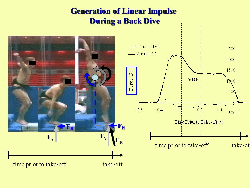 VRF BACK Somersault time prior to take-offtake-off FVFVFVFV FHFHFHFH FRFRFRFR FVFVFVFV Generation of Linear Impulse During a Back Dive time prior to take-offtake-off FHFHFHFH